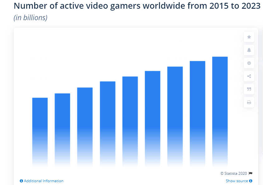 The Global Headcount of Gamers: Sizing Up 2020