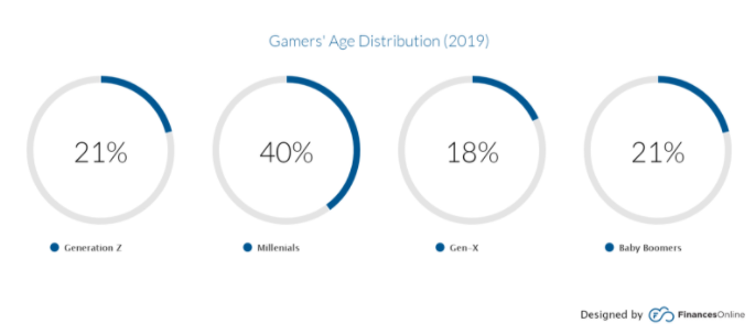gamers age distribution