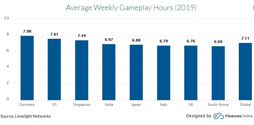 average weekly gaming