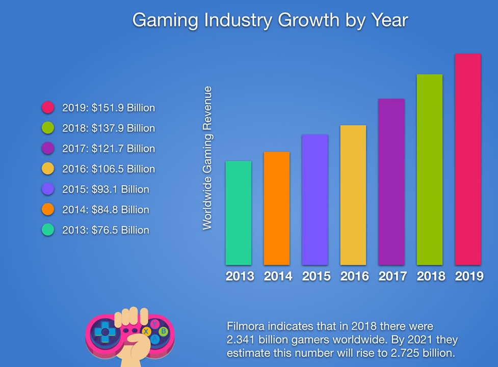gaming industry growth